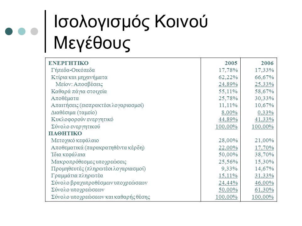 Ισολογισμός Κοινού Μεγέθους ΕΝΕΡΓΗΤΙΚΟ Γήπεδα-Οικόπεδα Κτίρια και μηχανήματα Μείον: Αποσβέσεις Καθαρά πάγια στοιχεία Αποθέματα Απαιτήσεις (εισπρακτέοι λογαριασμοί) Διαθέσιμα (ταμείο) Κυκλοφορούν ενεργητικό Σύνολο ενεργητικού ΠΑΘΗΤΙΚΟ Μετοχικό κεφάλαιο Αποθεματικά (παρακρατηθέντα κέρδη) Ίδια κεφάλαια Μακροπρόθεσμες υποχρεώσεις Προμηθευτές (πληρωτέοι λογαριασμοί) Γραμμάτια πληρωτέα Σύνολο βραχυπροθέσμων υποχρεώσεων Σύνολο υποχρεώσεων Σύνολο υποχρεώσεων και καθαρής θέσης 2005 17,78% 62,22% 24,89% 55,11% 25,78% 11,11% 8,00% 44,89% 100,00% 28,00% 22,00% 50,00% 25,56% 9,33% 15,11% 24,44% 50,00% 100,00% 2006 17,33% 66,67% 25,33% 58,67% 30,33% 10,67% 0,33% 41,33% 100,00% 21,00% 17,70% 38,70% 15,30% 14,67% 31,33% 46,00% 61,30% 100,00%