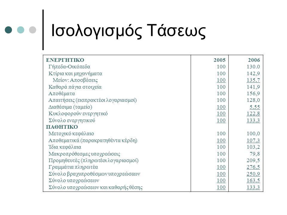 Ισολογισμός Τάσεως ΕΝΕΡΓΗΤΙΚΟ Γήπεδα-Οικόπεδα Κτίρια και μηχανήματα Μείον: Αποσβέσεις Καθαρά πάγια στοιχεία Αποθέματα Απαιτήσεις (εισπρακτέοι λογαριασμοί) Διαθέσιμα (ταμείο) Κυκλοφορούν ενεργητικό Σύνολο ενεργητικού ΠΑΘΗΤΙΚΟ Μετοχικό κεφάλαιο Αποθεματικά (παρακρατηθέντα κέρδη) Ίδια κεφάλαια Μακροπρόθεσμες υποχρεώσεις Προμηθευτές (πληρωτέοι λογαριασμοί) Γραμμάτια πληρωτέα Σύνολο βραχυπροθέσμων υποχρεώσεων Σύνολο υποχρεώσεων Σύνολο υποχρεώσεων και καθαρής θέσης 2005 100 2006 130.0 142,9 135,7 141,9 156,9 128,0 5,55 122,8 133,3 100,0 107,3 103,2 79,8 209,5 276,5 250,9 163,5 133,3