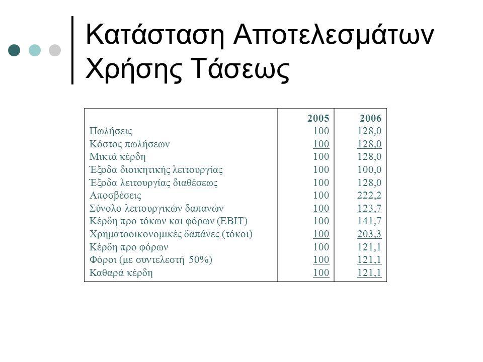 Κατάσταση Αποτελεσμάτων Χρήσης Τάσεως Πωλήσεις Κόστος πωλήσεων Μικτά κέρδη Έξοδα διοικητικής λειτουργίας Έξοδα λειτουργίας διαθέσεως Αποσβέσεις Σύνολο λειτουργικών δαπανών Κέρδη προ τόκων και φόρων (EBIT) Χρηματοοικονομικές δαπάνες (τόκοι) Κέρδη προ φόρων Φόροι (με συντελεστή 50%) Καθαρά κέρδη 2005 100 2006 128,0 100,0 128,0 222,2 123,7 141,7 203,3 121,1