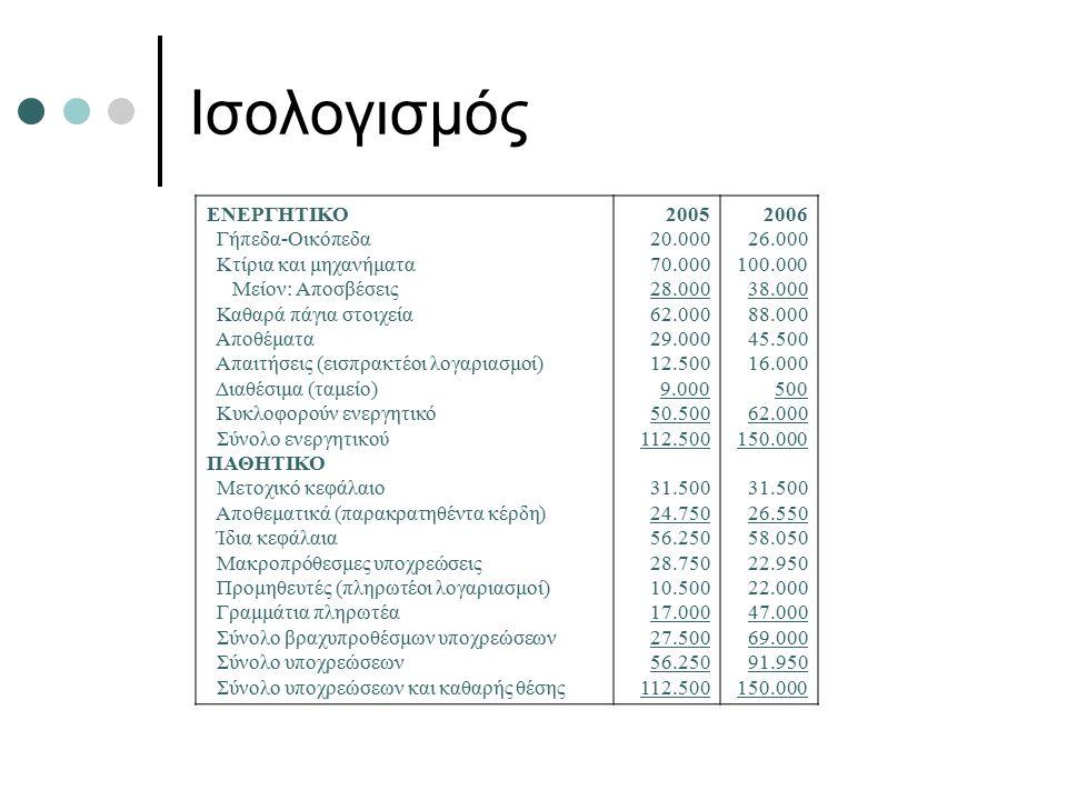 Ισολογισμός ΕΝΕΡΓΗΤΙΚΟ Γήπεδα-Οικόπεδα Κτίρια και μηχανήματα Μείον: Αποσβέσεις Καθαρά πάγια στοιχεία Αποθέματα Απαιτήσεις (εισπρακτέοι λογαριασμοί) Διαθέσιμα (ταμείο) Κυκλοφορούν ενεργητικό Σύνολο ενεργητικού ΠΑΘΗΤΙΚΟ Μετοχικό κεφάλαιο Αποθεματικά (παρακρατηθέντα κέρδη) Ίδια κεφάλαια Μακροπρόθεσμες υποχρεώσεις Προμηθευτές (πληρωτέοι λογαριασμοί) Γραμμάτια πληρωτέα Σύνολο βραχυπροθέσμων υποχρεώσεων Σύνολο υποχρεώσεων Σύνολο υποχρεώσεων και καθαρής θέσης 2005 20.000 70.000 28.000 62.000 29.000 12.500 9.000 50.500 112.500 31.500 24.750 56.250 28.750 10.500 17.000 27.500 56.250 112.500 2006 26.000 100.000 38.000 88.000 45.500 16.000 500 62.000 150.000 31.500 26.550 58.050 22.950 22.000 47.000 69.000 91.950 150.000