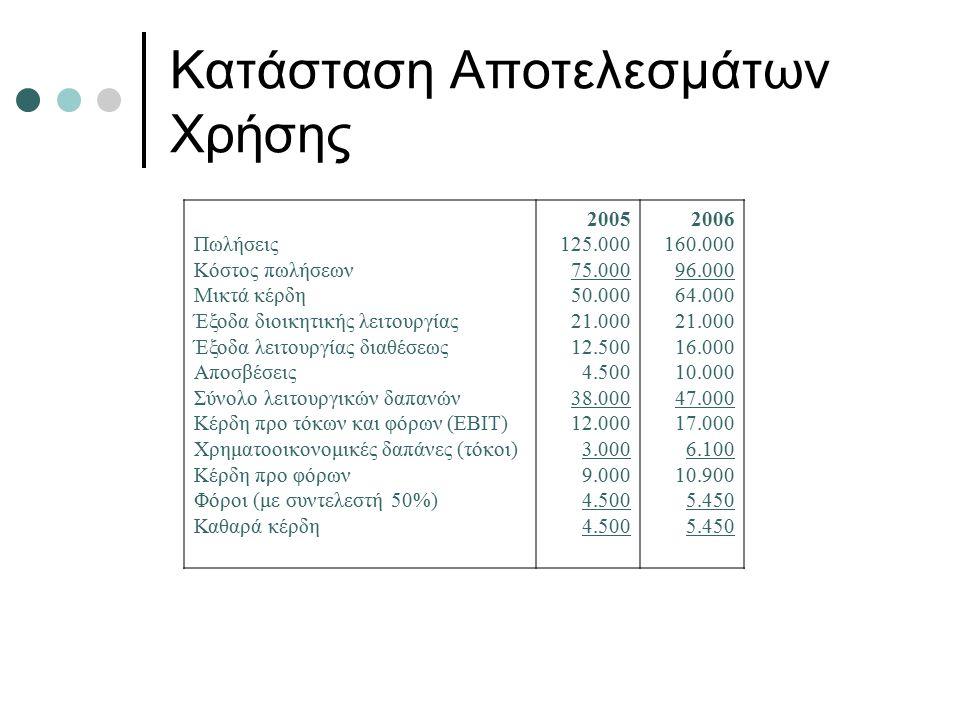 Κατάσταση Αποτελεσμάτων Χρήσης Πωλήσεις Κόστος πωλήσεων Μικτά κέρδη Έξοδα διοικητικής λειτουργίας Έξοδα λειτουργίας διαθέσεως Αποσβέσεις Σύνολο λειτουργικών δαπανών Κέρδη προ τόκων και φόρων (EBIT) Χρηματοοικονομικές δαπάνες (τόκοι) Κέρδη προ φόρων Φόροι (με συντελεστή 50%) Καθαρά κέρδη 2005 125.000 75.000 50.000 21.000 12.500 4.500 38.000 12.000 3.000 9.000 4.500 2006 160.000 96.000 64.000 21.000 16.000 10.000 47.000 17.000 6.100 10.900 5.450