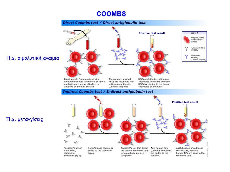 COOMBS COOMBS Π.χ. αιμολυτική αναιμία Π.χ. μεταγγίσεις