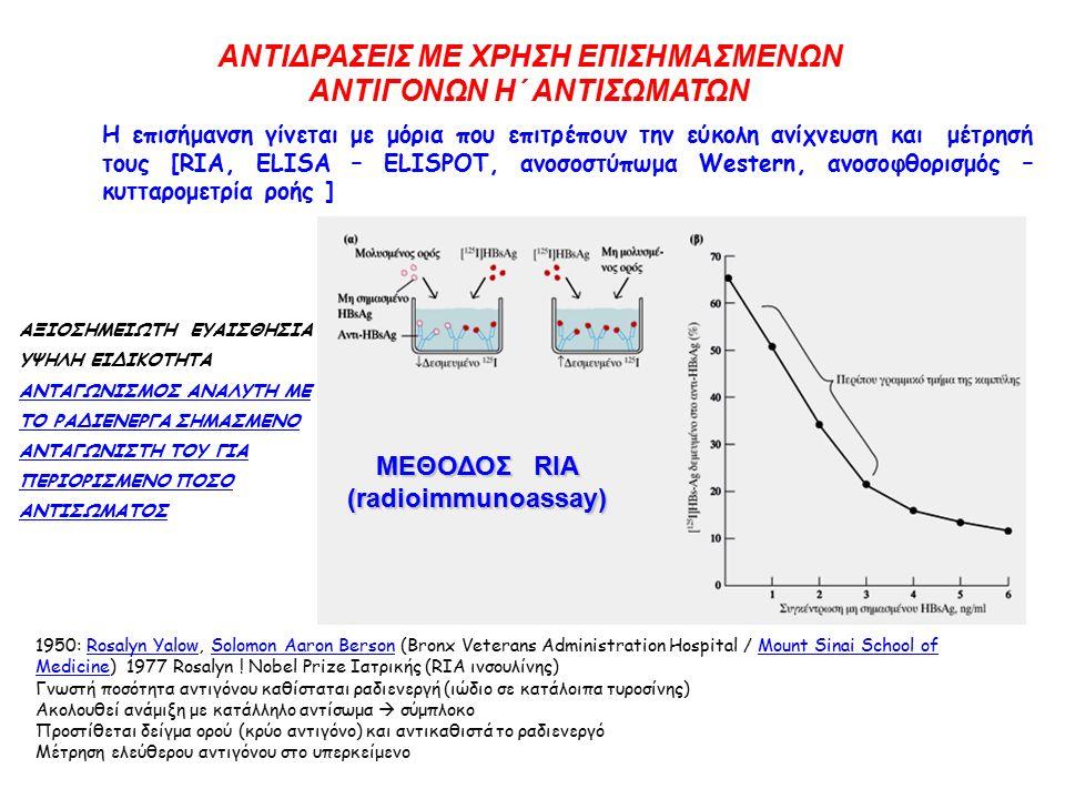 ΑΝΤΙΔΡΑΣΕΙΣ ΜΕ ΧΡΗΣΗ ΕΠΙΣΗΜΑΣΜΕΝΩΝ ΑΝΤΙΓΟΝΩΝ Η΄ ΑΝΤΙΣΩΜΑΤΩΝ Η επισήμανση γίνεται με μόρια που επιτρέπουν την εύκολη ανίχνευση και μέτρησή τους [RIA, ELISA – ELISPOT, ανοσοστύπωμα Western, ανoσοφθορισμός – κυτταρομετρία ροής ] ΜΕΘΟΔΟΣ RIA (radioimmunoassay) 1950: Rosalyn Yalow, Solomon Aaron Berson (Bronx Veterans Administration Hospital / Mount Sinai School of Medicine) 1977 Rosalyn .