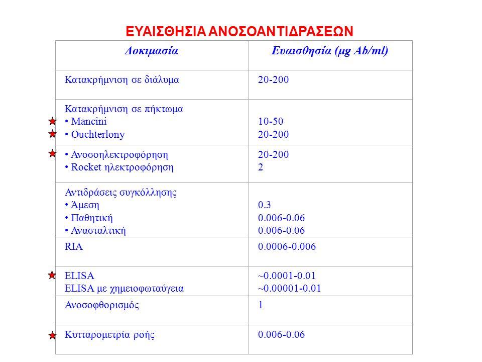 ΔοκιμασίαΕυαισθησία (μg Ab/ml) Κατακρήμνιση σε διάλυμα20-200 Κατακρήμνιση σε πήκτωμα Μancini Ouchterlony 10-50 20-200 Ανοσοηλεκτροφόρηση Rocket ηλεκτροφόρηση 20-200 2 Αντιδράσεις συγκόλλησης Άμεση Παθητική Ανασταλτική 0.3 0.006-0.06 RIA0.0006-0.006 ELISA ELISA με χημειοφωταύγεια ~0.0001-0.01 ~0.00001-0.01 Ανοσοφθορισμός1 Κυτταρομετρία ροής0.006-0.06 ΕΥΑΙΣΘΗΣΙΑ ΑΝΟΣΟΑΝΤΙΔΡΑΣΕΩΝ