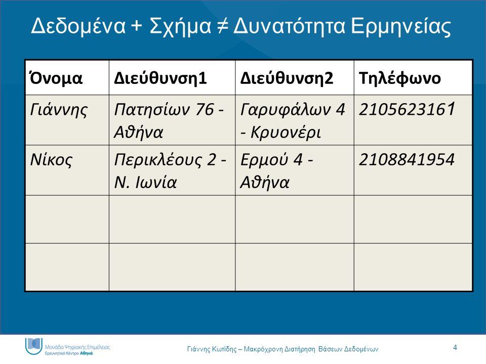 4 Γιάννης Κωτίδης – Μακρόχρονη Διατήρηση Βάσεων Δεδομένων Δεδομένα + Σχήμα ≠ Δυνατότητα Ερμηνείας ΌνομαΔιεύθυνση1Διεύθυνση2Τηλέφωνο ΓιάννηςΠατησίων 76 - Αθήνα Γαρυφάλων 4 - Κρυονέρι 210562316 1 ΝίκοςΠερικλέους 2 - Ν.