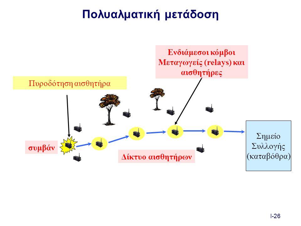 I-26 Πολυαλματική μετάδοση Πυροδότηση αισθητήρα συμβάν Δίκτυο αισθητήρων Ενδιάμεσοι κόμβοι Μεταγωγείς (relays) και αισθητήρες Σημείο Συλλογής (καταβόθρα)