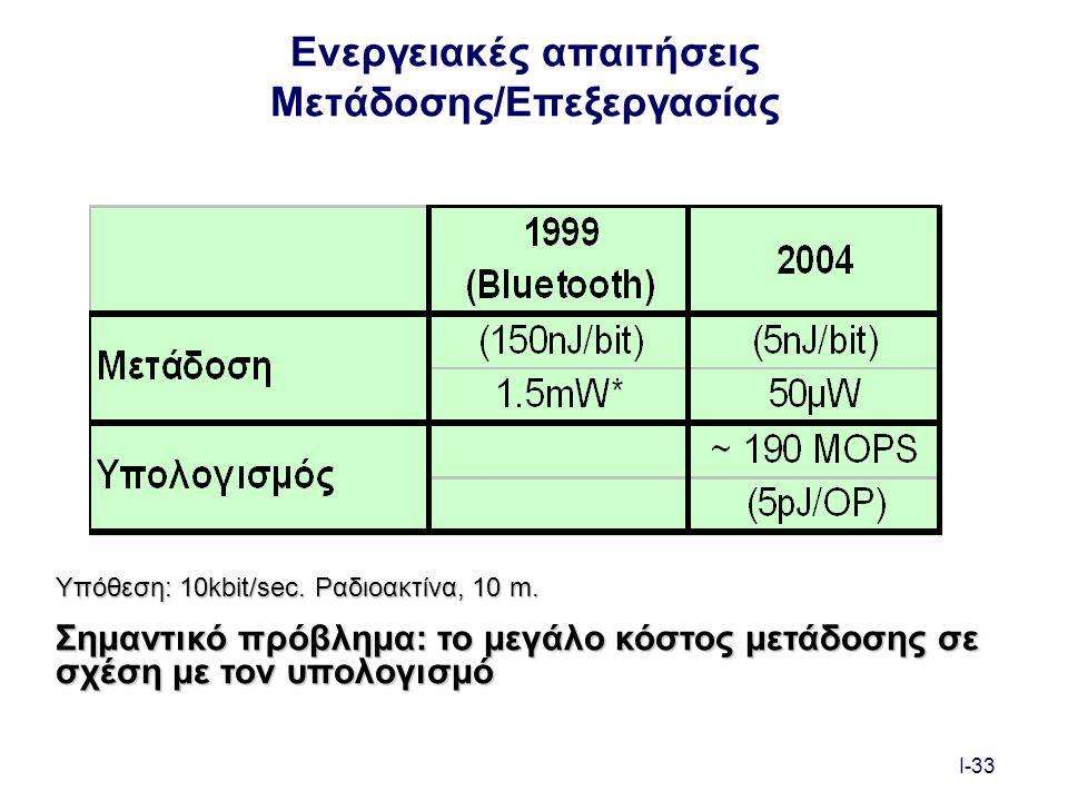I-33 Ενεργειακές απαιτήσεις Μετάδοσης/Επεξεργασίας Υπόθεση: 10kbit/sec.