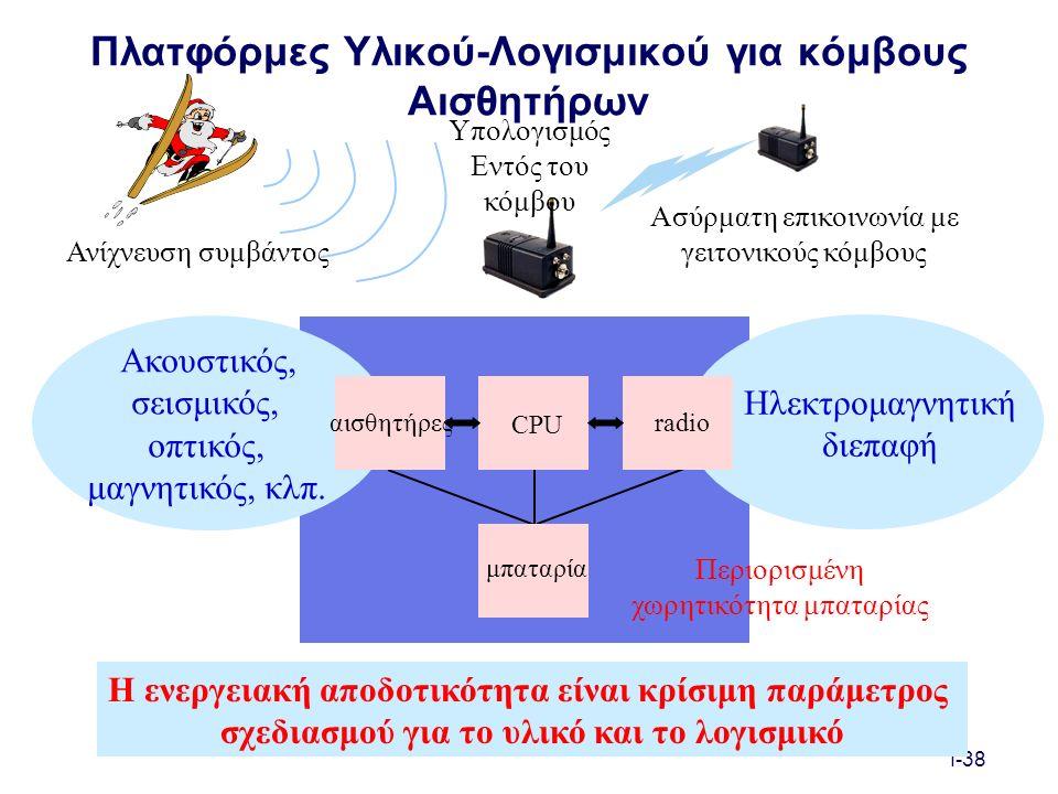 I-38 Πλατφόρμες Υλικού-Λογισμικού για κόμβους Αισθητήρων Ακουστικός, σεισμικός, οπτικός, μαγνητικός, κλπ.