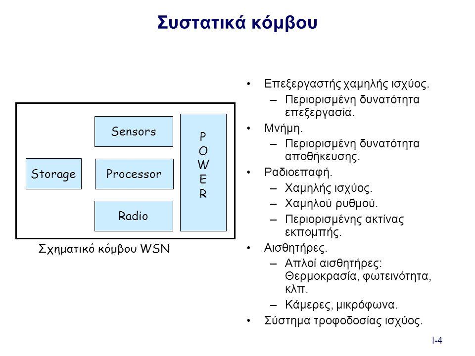 I-55 Ραδιοεπαφή Η ενέργεια ανά bit στις ραδιοεπαφές είναι βασικός παράγοντας για την επικοινωνιακή επίδοση καθώς και τη διαμόρφωση –Ακτίνα και ρυθμός σφαλμάτων για συγκεκριμένη κατάσταση καναλιού Μετάδοση, λήψη, αδράνεια, νάρκη Μεταβλητο σχήμα διαμόρφωσης και κωδικοποίησης Ενεργειακή απαίτηση: περίπου 150 nJ/bit για μικρές αποστάσεις