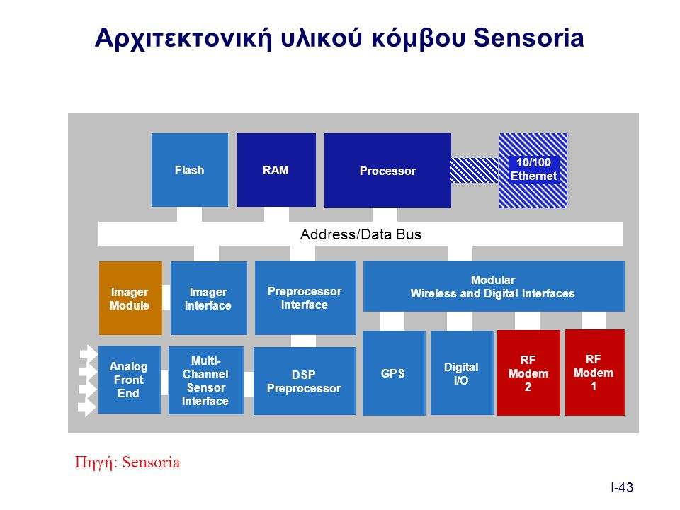 I-43 Αρχιτεκτονική υλικού κόμβου Sensoria Processor RAMFlash GPS Address/Data Bus DSP Preprocessor Multi- Channel Sensor Interface Analog Front End Preprocessor Interface Imager Interface Imager Module Modular Wireless and Digital Interfaces RF Modem 1 RF Modem 2 Digital I/O 10/100 Ethernet Πηγή: Sensoria