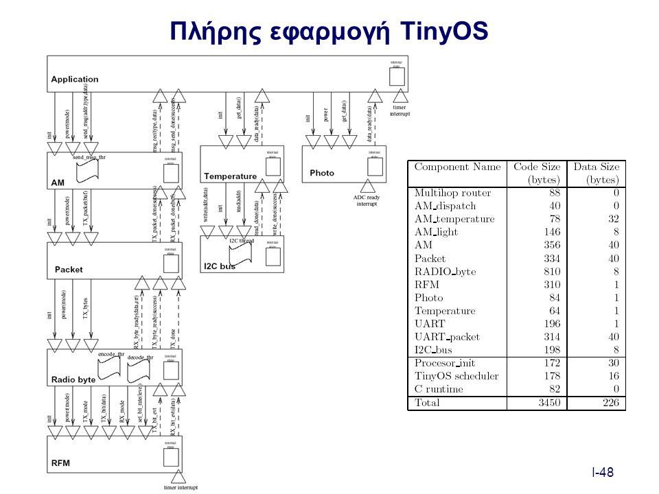 I-48 Πλήρης εφαρμογή TinyOS