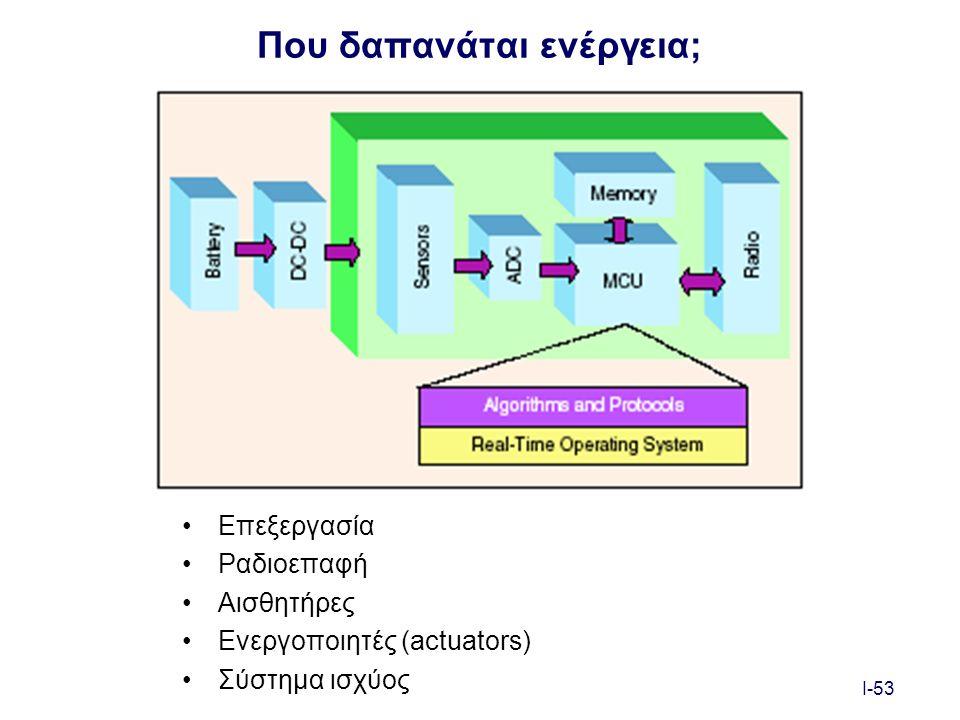 I-53 Που δαπανάται ενέργεια; Επεξεργασία Ραδιοεπαφή Αισθητήρες Ενεργοποιητές (actuators) Σύστημα ισχύος