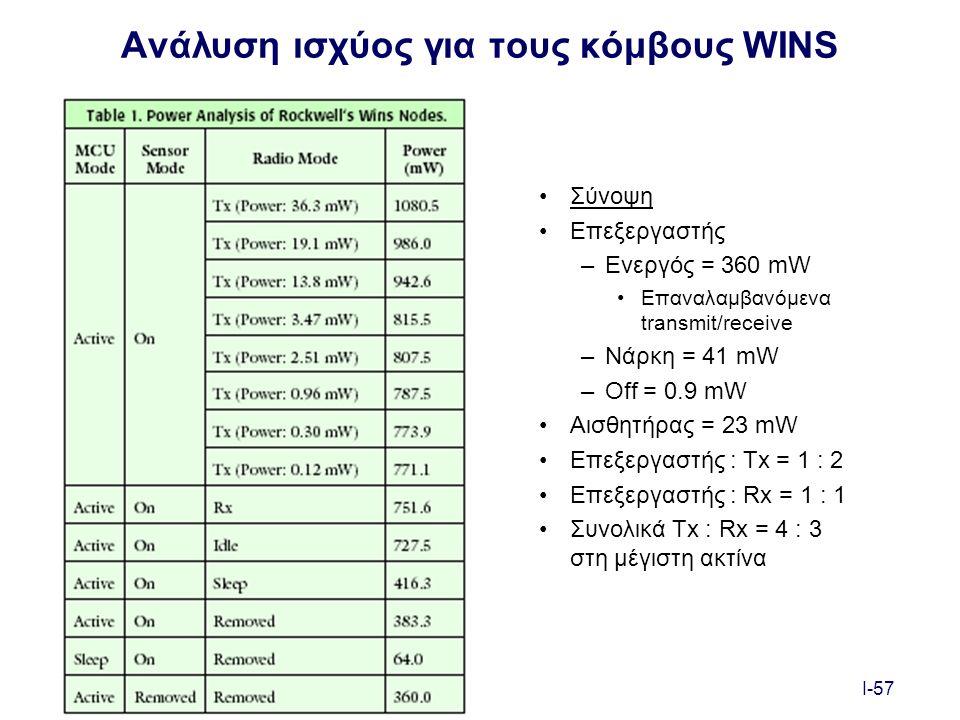 I-57 Ανάλυση ισχύος για τους κόμβους WINS Σύνοψη Επεξεργαστής –Ενεργός = 360 mW Επαναλαμβανόμενα transmit/receive –Νάρκη = 41 mW –Off = 0.9 mW Αισθητήρας = 23 mW Επεξεργαστής : Tx = 1 : 2 Επεξεργαστής : Rx = 1 : 1 Συνολικά Tx : Rx = 4 : 3 στη μέγιστη ακτίνα