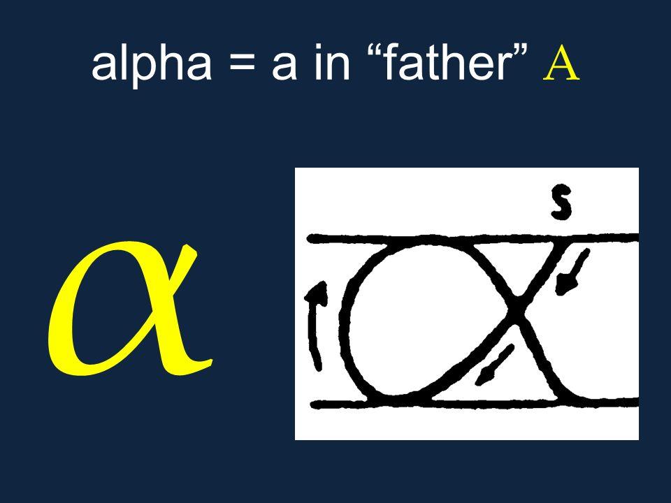 """α alpha = a in """"father"""" Α"""