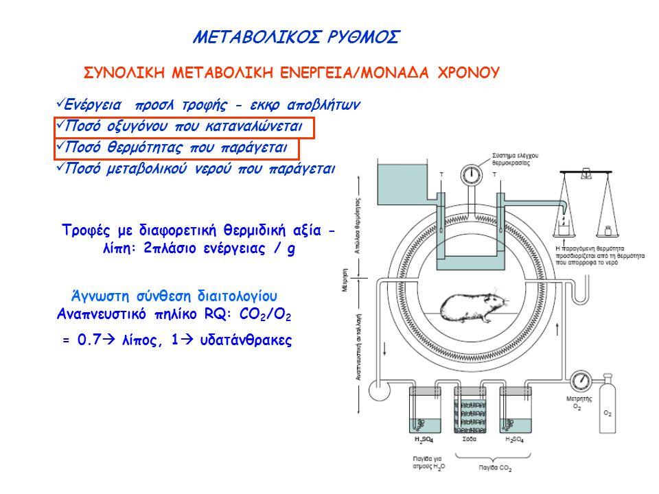 ΜΕΤΑΒΟΛΙΚΟΣ ΡΥΘΜΟΣ ΣΥΝΟΛΙΚΗ ΜΕΤΑΒΟΛΙΚΗ ΕΝΕΡΓΕΙΑ/ΜΟΝΑΔΑ ΧΡΟΝΟΥ Ενέργεια προσλ τροφής - εκκρ αποβλήτων Ποσό οξυγόνου που καταναλώνεται Ποσό θερμότητας που παράγεται Ποσό μεταβολικού νερού που παράγεται Άγνωστη σύνθεση διαιτολογίου Αναπνευστικό πηλίκο RQ: CO 2 /O 2 = 0.7  λίπος, 1  υδατάνθρακες Τροφές με διαφορετική θερμιδική αξία - λίπη: 2πλάσιο ενέργειας / g