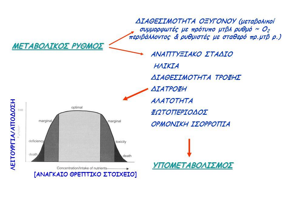 ΜΕΤΑΒΟΛΙΚΟΣ ΡΥΘΜΟΣ ΔΙΑΘΕΣΙΜΟΤΗΤΑ ΟΞΥΓΟΝΟΥ (μεταβολικοί συμμορφωτές με πρότυπο μτβλ ρυθμό ~ Ο 2 περιβάλλοντος & ρυθμιστές με σταθερό πρ.μτβ ρ.) ΑΝΑΠΤΥΞΙΑΚΟ ΣΤΑΔΙΟ ΗΛΙΚΙΑ ΔΙΑΘΕΣΙΜΟΤΗΤΑ ΤΡΟΦΗΣ ΔΙΑΤΡΟΦΗ ΑΛΑΤΟΤΗΤΑ ΦΩΤΟΠΕΡΙΟΔΟΣ ΟΡΜΟΝΙΚΗ ΙΣΟΡΡΟΠΙΑ ΥΠΟΜΕΤΑΒΟΛΙΣΜΟΣ [ΑΝΑΓΚΑΙΟ ΘΡΕΠΤΙΚΟ ΣΤΟΙΧΕΙΟ] ΛΕΙΤΟΥΡΓΙΑ/ΑΠΟΔΟΣΗ