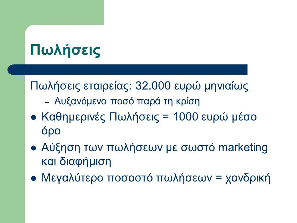Πωλήσεις Πωλήσεις εταιρείας: 32.000 ευρώ μηνιαίως – Αυξανόμενο ποσό παρά τη κρίση Καθημερινές Πωλήσεις = 1000 ευρώ μέσο όρο Αύξηση των πωλήσεων με σωστό marketing και διαφήμιση Μεγαλύτερο ποσοστό πωλήσεων = χονδρική