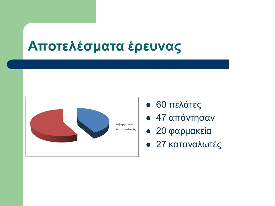 Αποτελέσματα έρευνας 60 πελάτες 47 απάντησαν 20 φαρμακεία 27 καταναλωτές