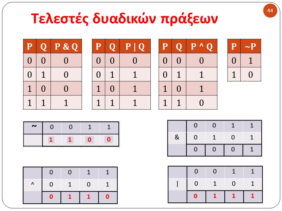 Τελεστές δυαδικών πράξεων 44 PQP & Q 000 010 100 111 PQP | Q 000 011 101 111 PQP ^ Q 000 011 101 110 P~P 01 10