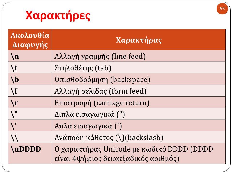 Χαρακτήρες 53 Ακολουθία Διαφυγής Χαρακτήρας \n\nΑλλαγή γραμμής ( line feed ) \t\tΣτηλοθέτης (tab) \b\bΟπισθοδρόμηση (backspace) \f\fΑλλαγή σελίδας (form feed) \rΕπιστροφή ( carriage return ) \ \ Διπλά εισαγωγικά ( ) \ Απλά εισαγωγικά ( ) \\Ανάποδη κάθετος (\)(backslash) \uDDDDΟ χαρακτήρας Unicode με κωδικό DDDD (DDDD είναι 4ψήφιος δεκαεξαδικός αριθμός)