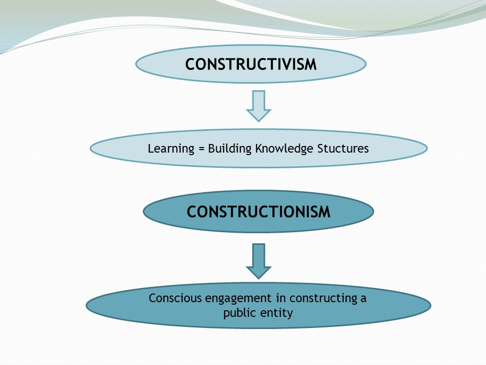 CONSTRUCTIVISM Learning = Building Knowledge Stuctures CONSTRUCTIONISM Conscious engagement in constructing a public entity