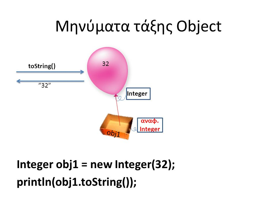 Μηνύματα τάξης Object Integer obj1 = new Integer(32); println(obj1.toString()); Integer toString() 32 αναφ.