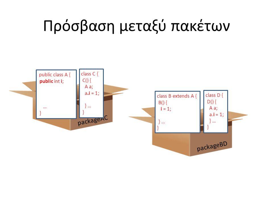 Πρόσβαση μεταξύ πακέτων packageBD packageAC public class A { public int i; private int j; int k; protected int m; … } class C { C() { A a; a.i = 1; a.k = 2; } … } class B extends A { B() { i = 1; m = 3; } … } class D { D() { A a; a.i = 1; } … }