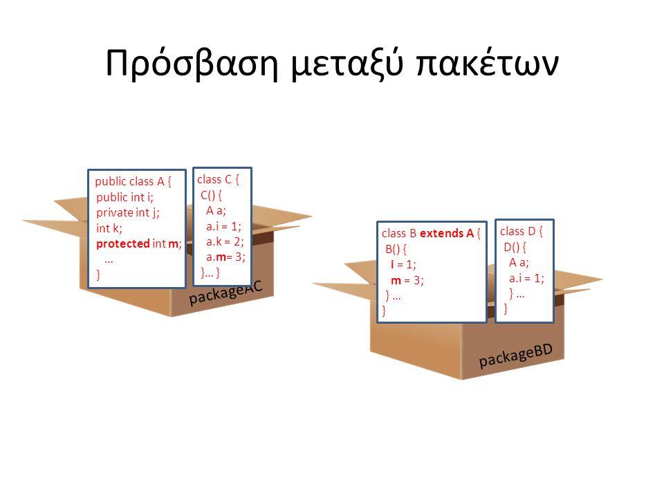 Πρόσβαση μεταξύ πακέτων packageBD packageAC public class A { public int i; private int j; int k; protected int m; … } class C { C() { A a; a.i = 1; a.k = 2; a.m= 3; }… } class B extends A { B() { i = 1; m = 3; } … } class D { D() { A a; a.i = 1; } … }