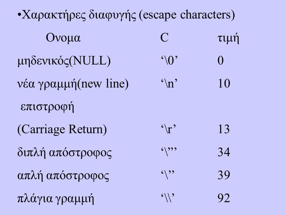 Χαρακτήρες διαφυγής (escape characters) ΟνομαCτιμή μηδενικός(NULL)'\0'0 νέα γραμμή(new line)'\n'10 επιστροφή (Carriage Return) '\r'13 διπλή απόστροφος'\ '34 απλή απόστροφος'\''39 πλάγια γραμμή'\\'92