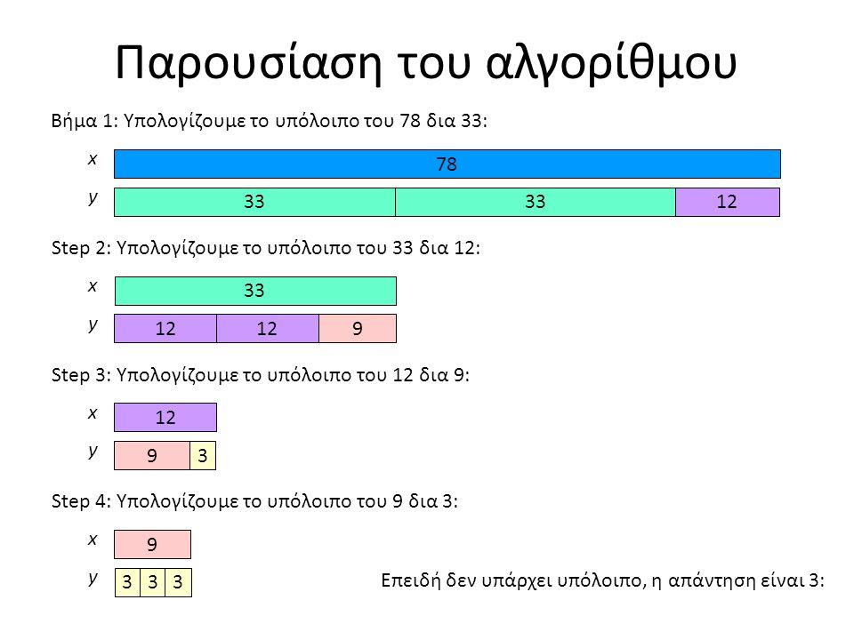 Παρουσίαση του αλγορίθμου 78 x 33 y Βήμα 1: Υπολογίζουμε το υπόλοιπο του 78 δια 33: 3312 x 33 y 12 Step 2: Υπολογίζουμε το υπόλοιπο του 33 δια 12: 912 x y Step 3: Υπολογίζουμε το υπόλοιπο του 12 δια 9: 12 9 3 x y Step 4: Υπολογίζουμε το υπόλοιπο του 9 δια 3: 9 3 33 Επειδή δεν υπάρχει υπόλοιπο, η απάντηση είναι 3:
