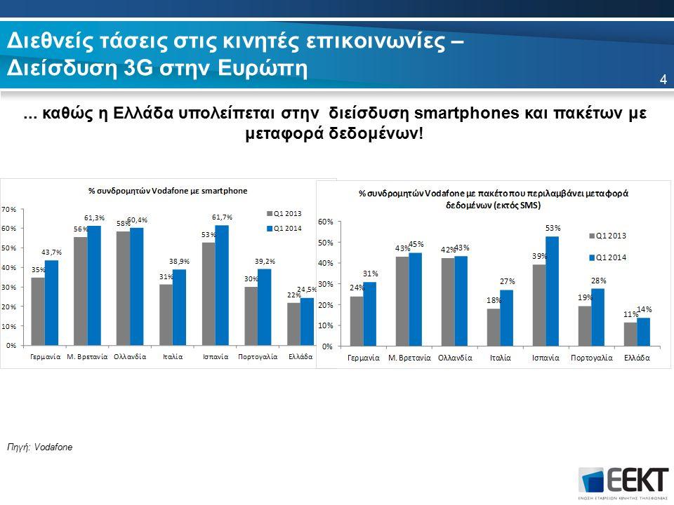 Διεθνείς τάσεις στις κινητές επικοινωνίες – Διείσδυση 3G στην Ευρώπη... καθώς η Ελλάδα υπολείπεται στην διείσδυση smartphones και πακέτων με μεταφορά
