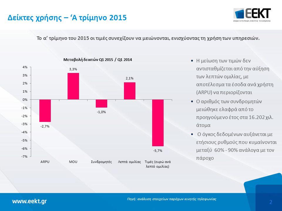 2 Δείκτες χρήσης – 'Α τρίμηνο 2015 Το α' τρίμηνο του 2015 οι τιμές συνεχίζουν να μειώνονται, ενισχύοντας τη χρήση των υπηρεσιών. Πηγή: ανάλυση στοιχεί