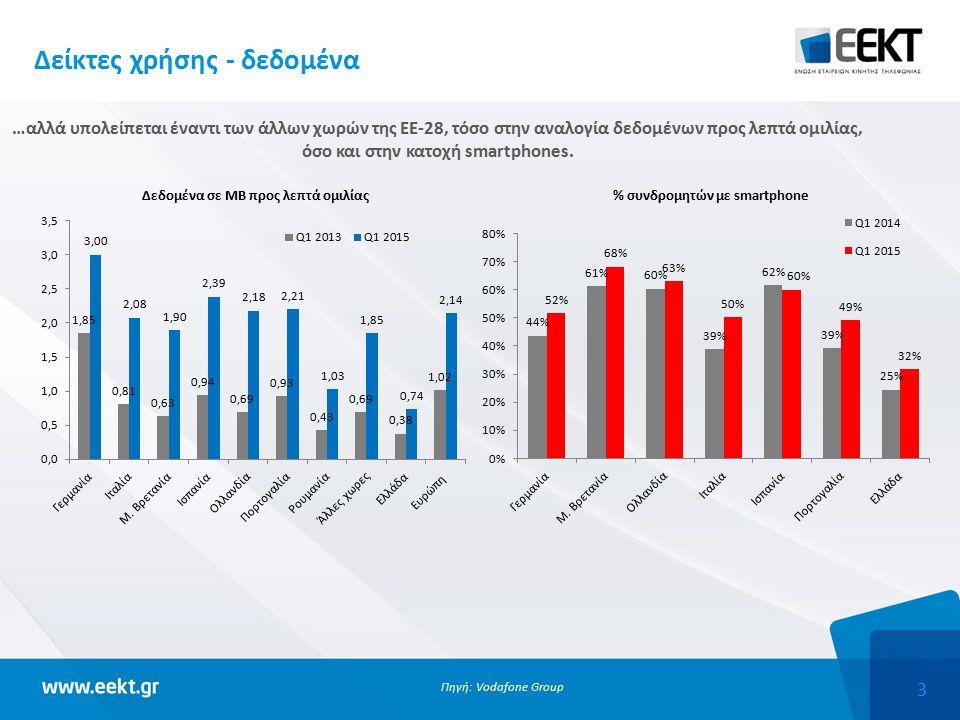 3 Δείκτες χρήσης - δεδομένα …αλλά υπολείπεται έναντι των άλλων χωρών της ΕΕ-28, τόσο στην αναλογία δεδομένων προς λεπτά ομιλίας, όσο και στην κατοχή smartphones.
