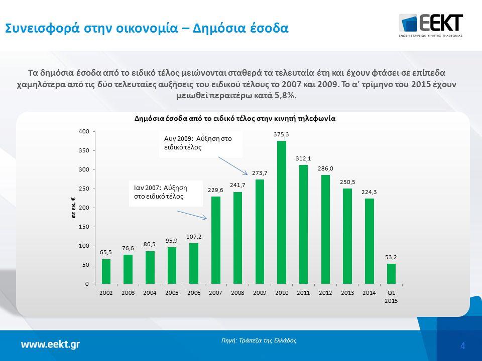 4 Συνεισφορά στην οικονομία – Δημόσια έσοδα Τα δημόσια έσοδα από το ειδικό τέλος μειώνονται σταθερά τα τελευταία έτη και έχουν φτάσει σε επίπεδα χαμηλ