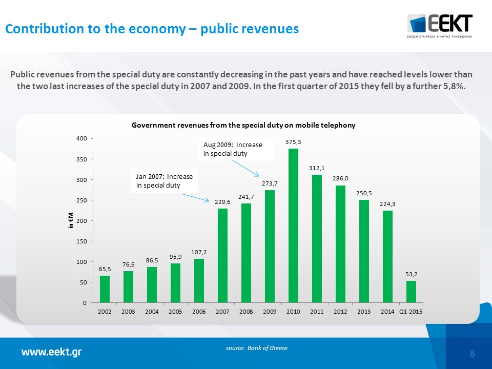 8 Contribution to the economy – public revenues Public revenues from the special duty are constantly decreasing in the past years and have reached levels lower than the two last increases of the special duty in 2007 and 2009.
