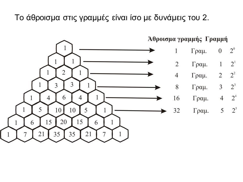Το άθροισμα στις γραμμές είναι ίσο με δυνάμεις του 2.