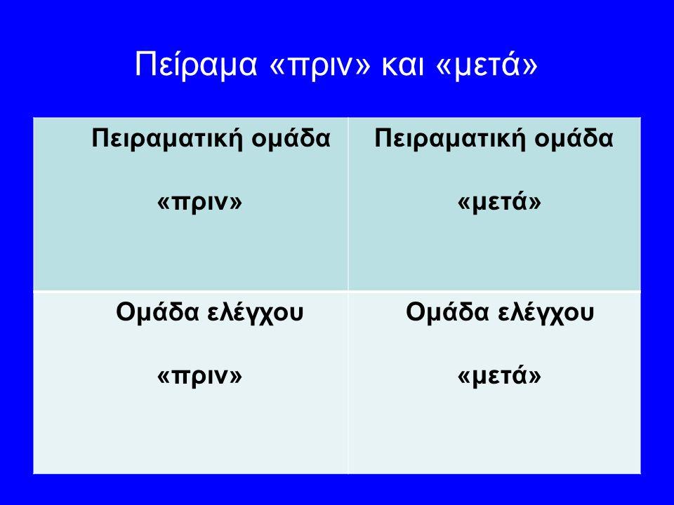 Πείραμα «πριν» και «μετά» Πειραματική ομάδα «πριν» Πειραματική ομάδα «μετά» Ομάδα ελέγχου «πριν» Ομάδα ελέγχου «μετά»