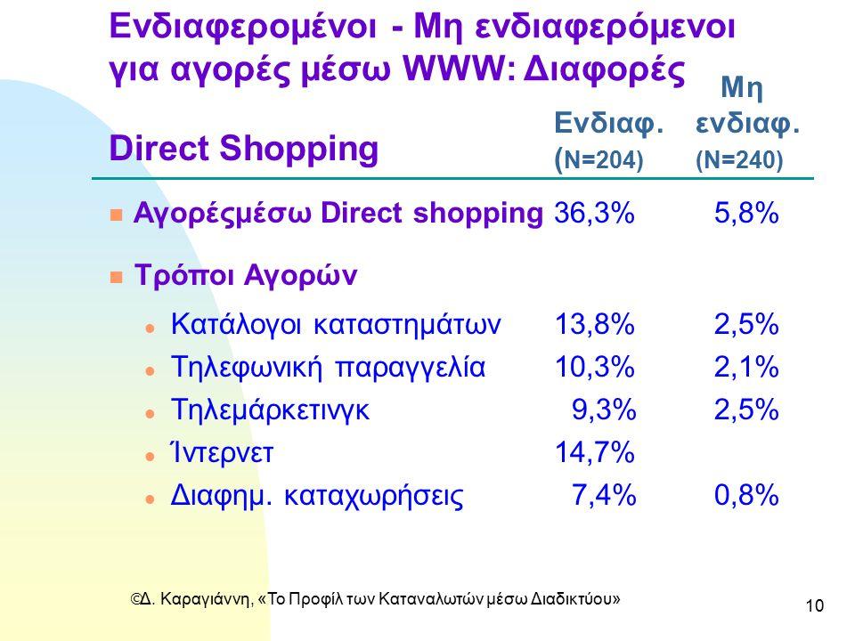  Δ. Καραγιάννη, «Το Προφίλ των Καταναλωτών μέσω Διαδικτύου» 10 Ενδιαφερομένοι - Mη ενδιαφερόμενοι για αγορές μέσω WWW: Διαφορές Μη Ενδιαφ.ενδιαφ. ( N