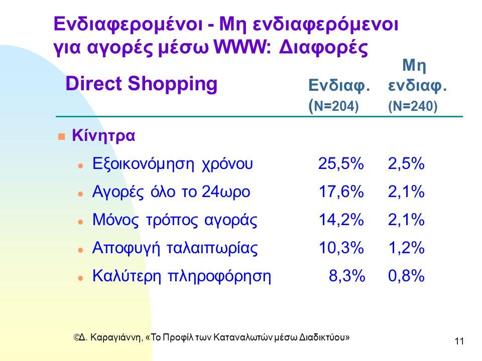  Δ. Καραγιάννη, «Το Προφίλ των Καταναλωτών μέσω Διαδικτύου» 11 Ενδιαφερομένοι - Mη ενδιαφερόμενοι για αγορές μέσω WWW: Διαφορές Μη Ενδιαφ.ενδιαφ. ( N