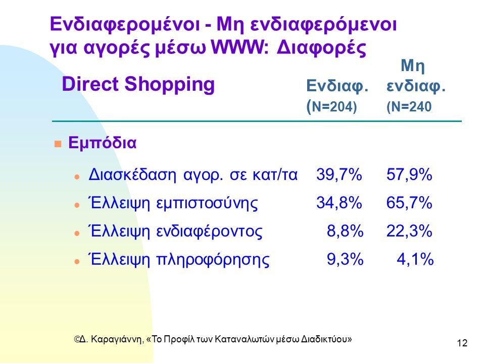  Δ. Καραγιάννη, «Το Προφίλ των Καταναλωτών μέσω Διαδικτύου» 12 Ενδιαφερομένοι - Mη ενδιαφερόμενοι για αγορές μέσω WWW: Διαφορές Μη Ενδιαφ.ενδιαφ. ( N