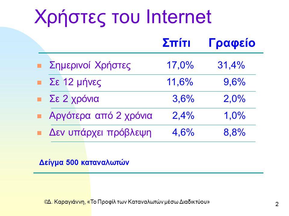 2 Χρήστες του Internet Σπίτι Γραφείο n Σημερινοί Χρήστες 17,0%31,4% n Σε 12 μήνες11,6%9,6% n Σε 2 χρόνια3,6% 2,0% n Αργότερα από 2 χρόνια 2,4%1,0% n Δ