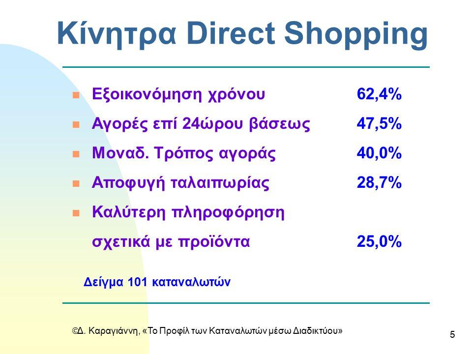  Δ. Καραγιάννη, «Το Προφίλ των Καταναλωτών μέσω Διαδικτύου» 5 Κίνητρα Direct Shopping n Εξοικονόμηση χρόνου62,4% n Αγορές επί 24ώρου βάσεως47,5% n Μο