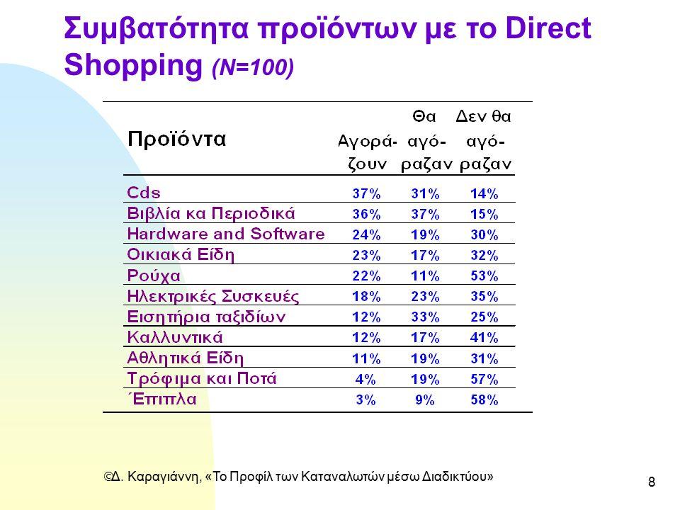  Δ. Καραγιάννη, «Το Προφίλ των Καταναλωτών μέσω Διαδικτύου» 8 Συμβατότητα προϊόντων με το Direct Shopping (N=100)