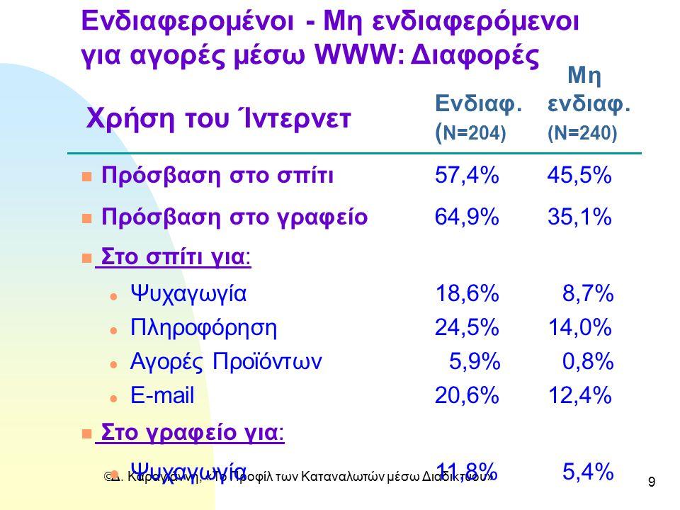  Δ. Καραγιάννη, «Το Προφίλ των Καταναλωτών μέσω Διαδικτύου» 9 Ενδιαφερομένοι - Mη ενδιαφερόμενοι για αγορές μέσω WWW: Διαφορές Μη Ενδιαφ.ενδιαφ. ( N=