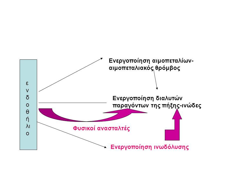 Ενεργοποίηση αιμοπεταλίων- αιμοπεταλιακός θρόμβος Ενεργοποίηση διαλυτών παραγόντων της πήξης-ινώδες Ενεργοποίηση ινωδόλυσης ε ν δ ο θ ή λι ο Φυσικοί ανασταλτές
