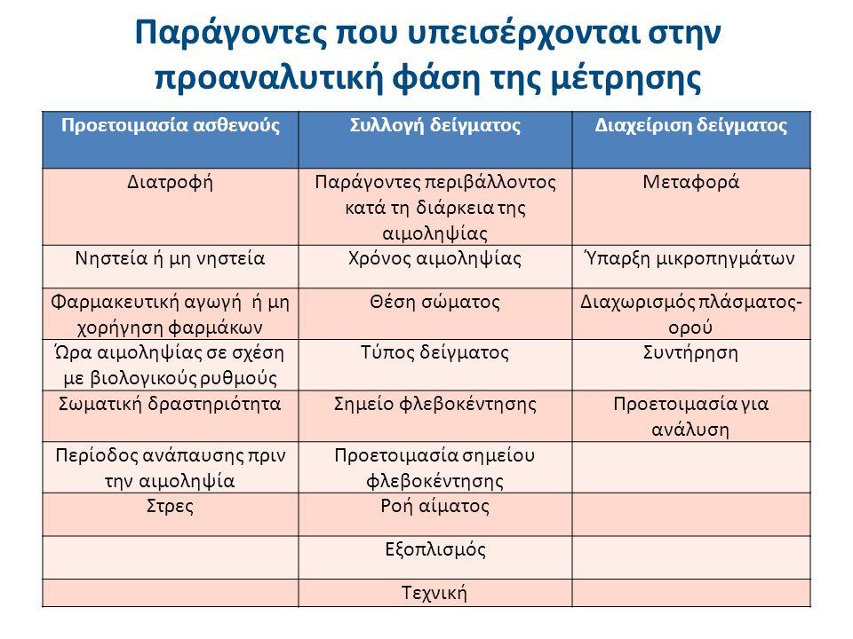 Παράγοντες που υπεισέρχονται στην προαναλυτική φάση της μέτρησης Προετοιμασία ασθενούςΣυλλογή δείγματοςΔιαχείριση δείγματος ΔιατροφήΠαράγοντες περιβάλλοντος κατά τη διάρκεια της αιμοληψίας Μεταφορά Νηστεία ή μη νηστείαΧρόνος αιμοληψίαςΎπαρξη μικροπηγμάτων Φαρμακευτική αγωγή ή μη χορήγηση φαρμάκων Θέση σώματοςΔιαχωρισμός πλάσματος- ορού Ώρα αιμοληψίας σε σχέση με βιολογικούς ρυθμούς Τύπος δείγματοςΣυντήρηση Σωματική δραστηριότηταΣημείο φλεβοκέντησηςΠροετοιμασία για ανάλυση Περίοδος ανάπαυσης πριν την αιμοληψία Προετοιμασία σημείου φλεβοκέντησης ΣτρεςΡοή αίματος Εξοπλισμός Τεχνική
