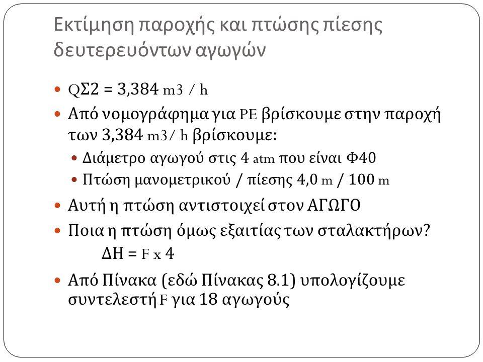 Εκτίμηση παροχής και πτώσης πίεσης δευτερευόντων αγωγών Q Σ 2 = 3,384 m3 / h Από νομογράφημα για PE βρίσκουμε στην παροχή των 3,384 m3/ h βρίσκουμε : Διάμετρο αγωγού στις 4 atm που είναι Φ 40 Πτώση μανομετρικού / πίεσης 4,0 m / 100 m Αυτή η πτώση αντιστοιχεί στον ΑΓΩΓΟ Ποια η πτώση όμως εξαιτίας των σταλακτήρων .