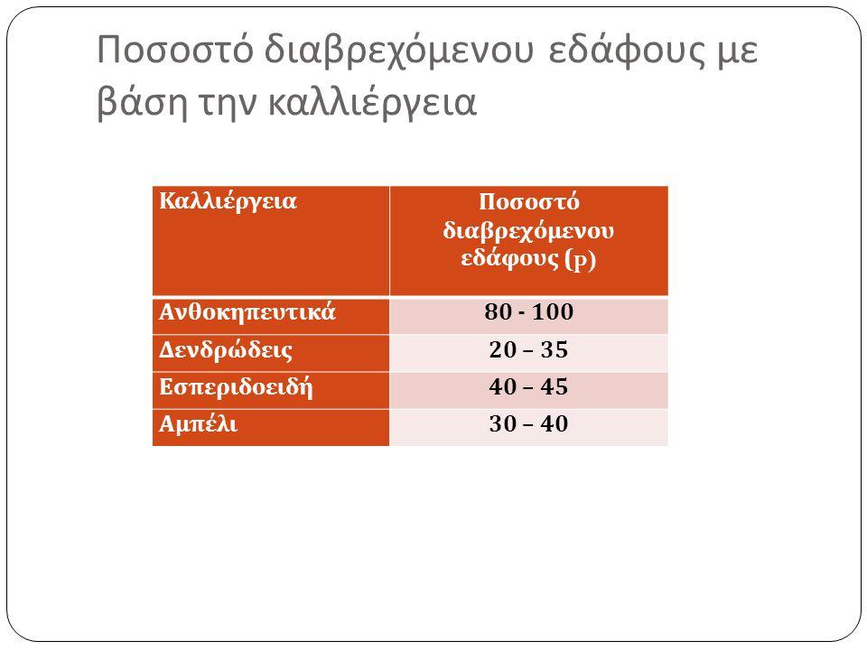 Ποσοστό διαβρεχόμενου εδάφους με βάση την καλλιέργεια ΚαλλιέργειαΠοσοστό διαβρεχόμενου εδάφους (p) Ανθοκηπευτικά 80 - 100 Δενδρώδεις 20 – 35 Εσπεριδοειδή 40 – 45 Αμπέλι 30 – 40
