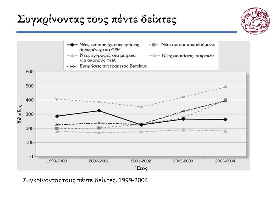 Συγκρίνοντας τους πέντε δείκτες Συγκρίνοντας τους πέντε δείκτες, 1999-2004
