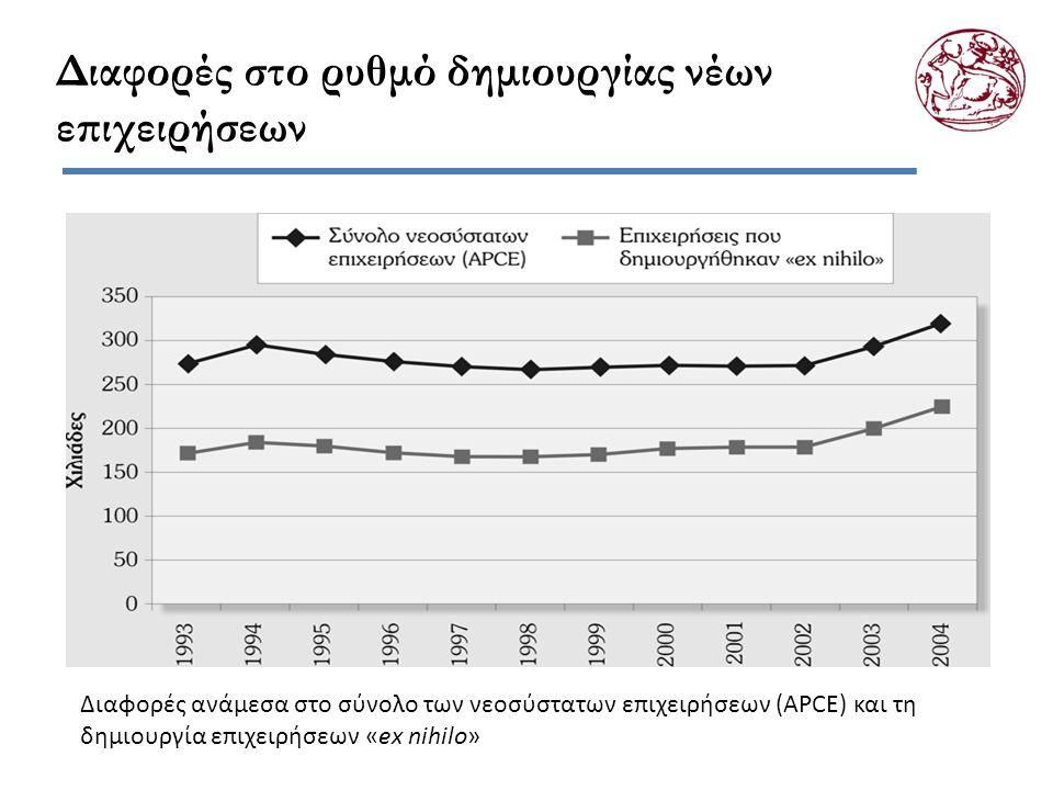 Διαφορές στο ρυθμό δημιουργίας νέων επιχειρήσεων Διαφορές ανάμεσα στο σύνολο των νεοσύστατων επιχειρήσεων (APCE) και τη δημιουργία επιχειρήσεων «ex ni